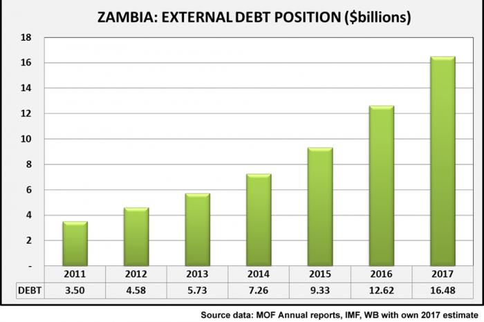 Zambia's External Debt Hits US$11.2 Billion